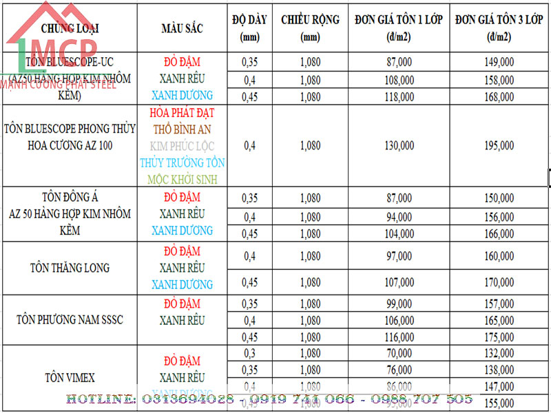 The latest price list of high-quality corrugated iron sheet in 2020